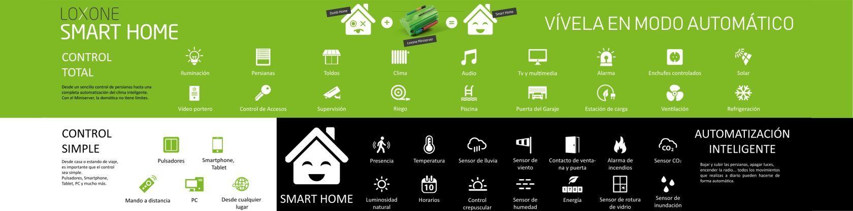 loxone smart home inel
